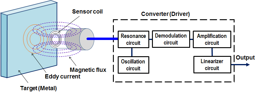 Condition Monitoring Of Rotating Machinery Part 2 The